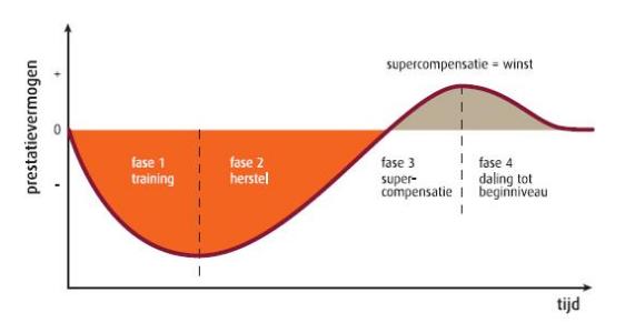 curve supercompensatie